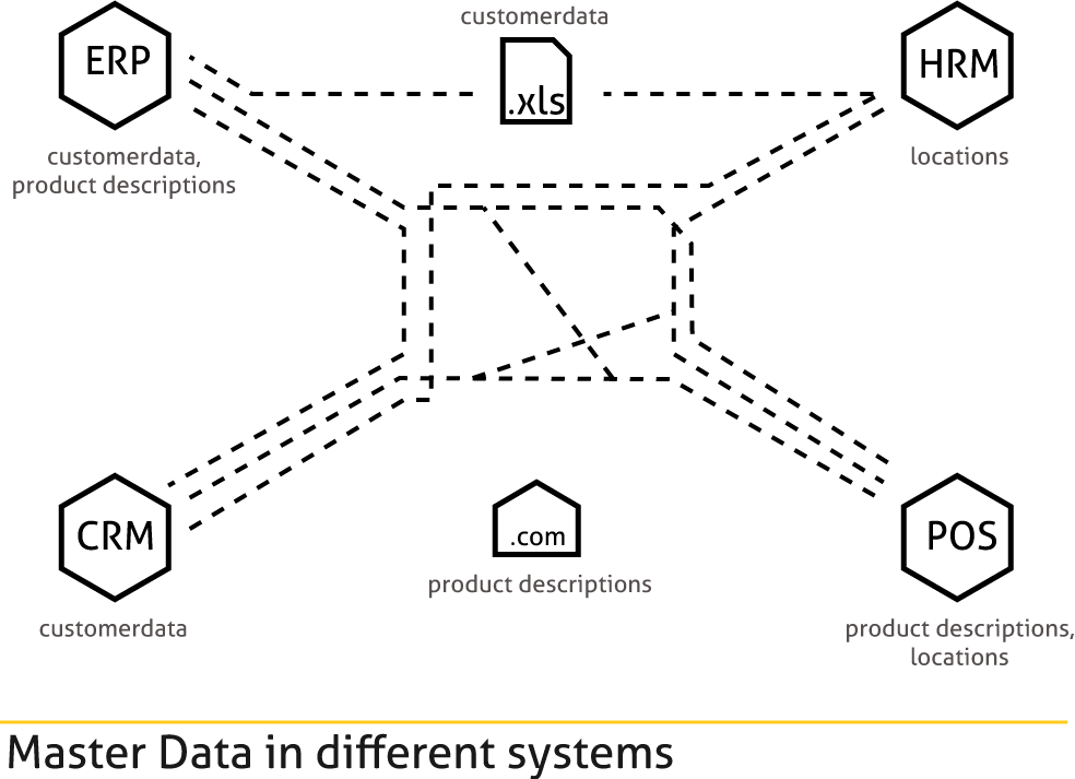 Data-in-different-systems