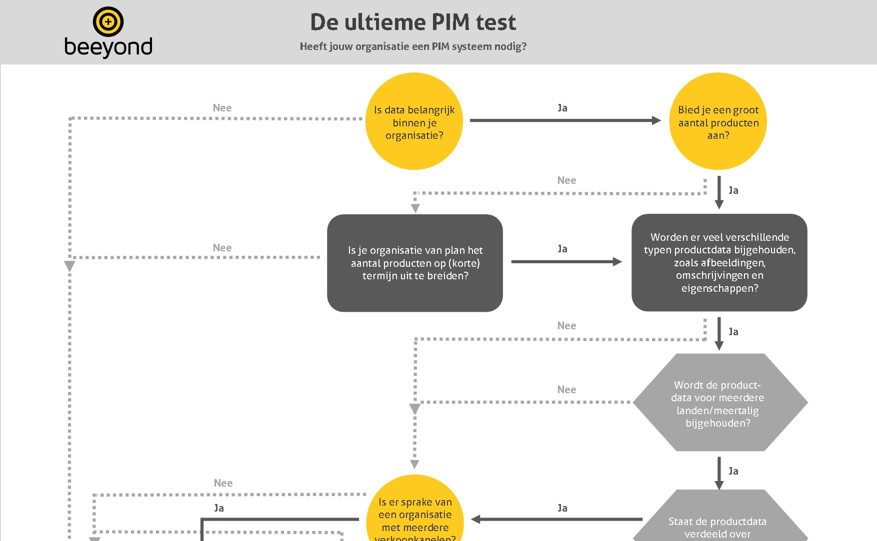 ultieme-pim-test-beeyond-klein
