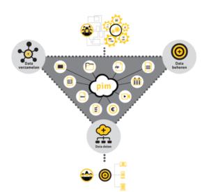 Beeyond databeheer - Product Information Management PIM